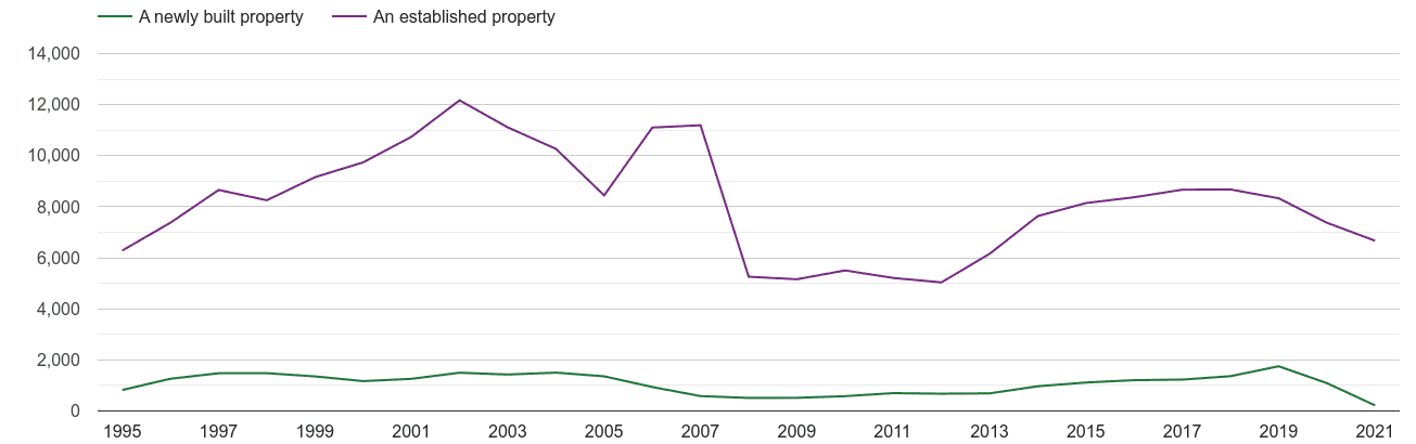 Preston annual sales of new homes and older homes
