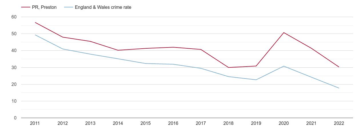 Preston antisocial behaviour crime rate