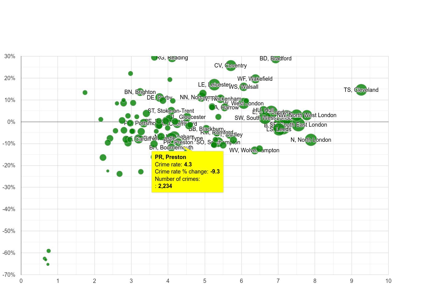 Preston burglary crime rate compared to other areas