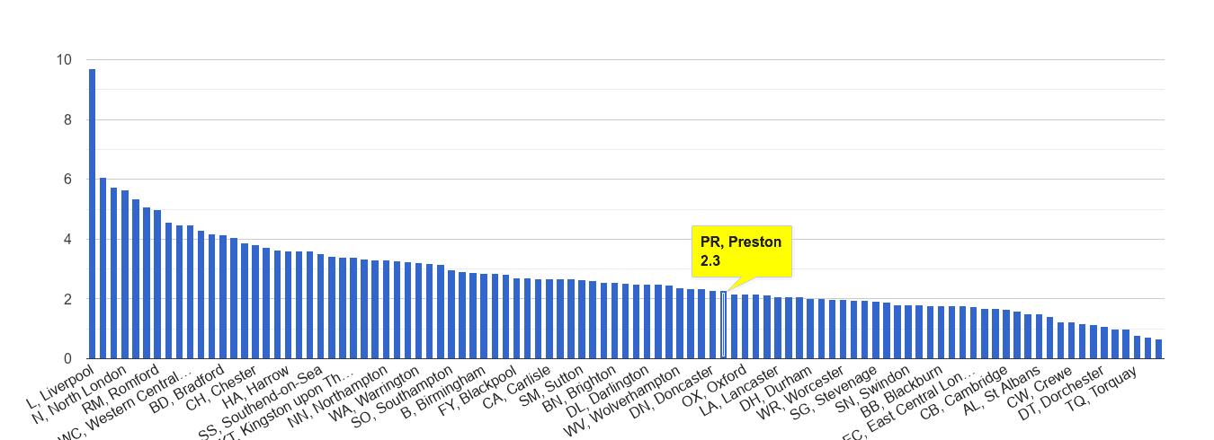 Preston drugs crime rate rank
