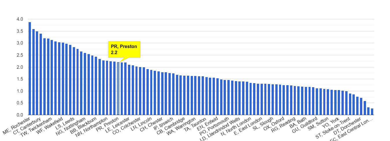 Preston other crime rate rank