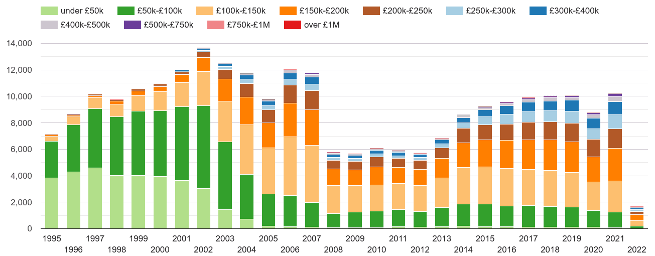 Preston property sales volumes