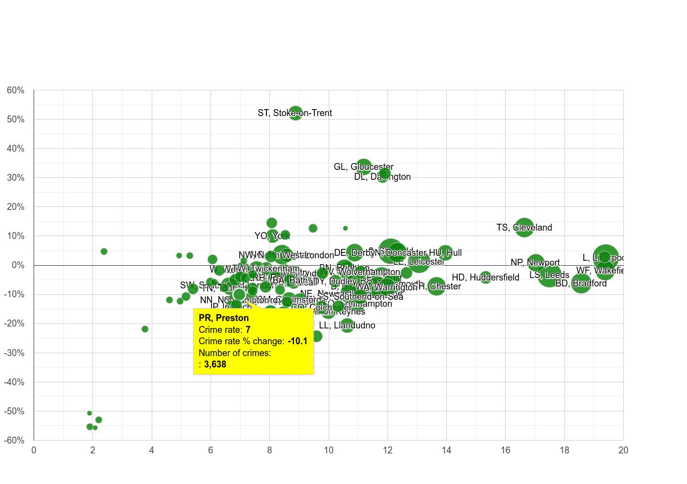 Preston public order crime rate compared to other areas