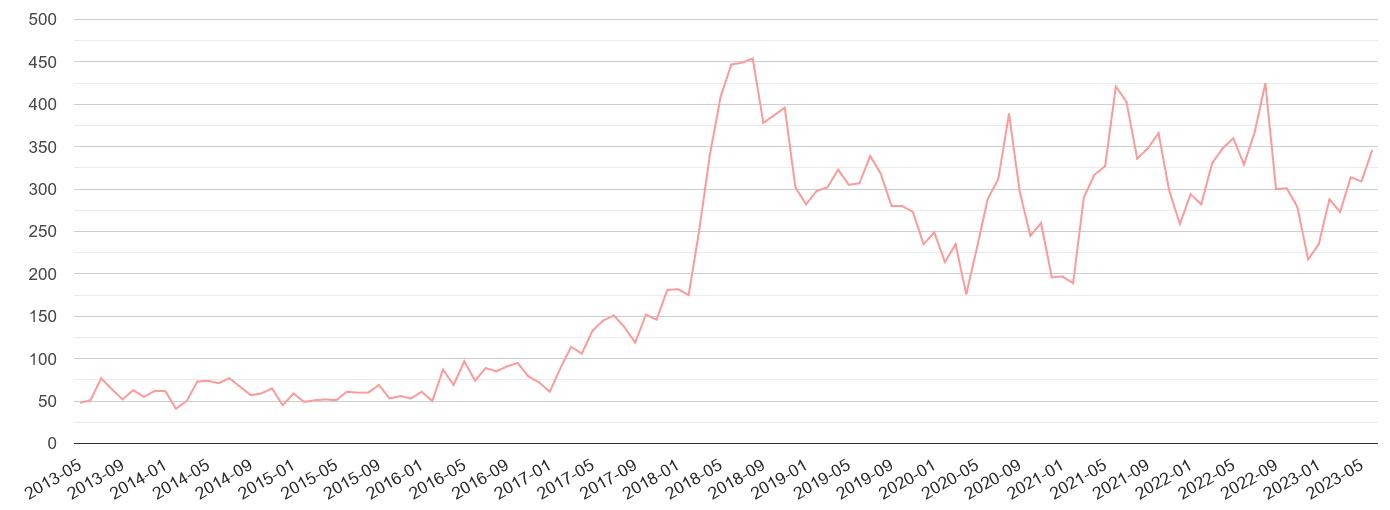 Preston public order crime volume