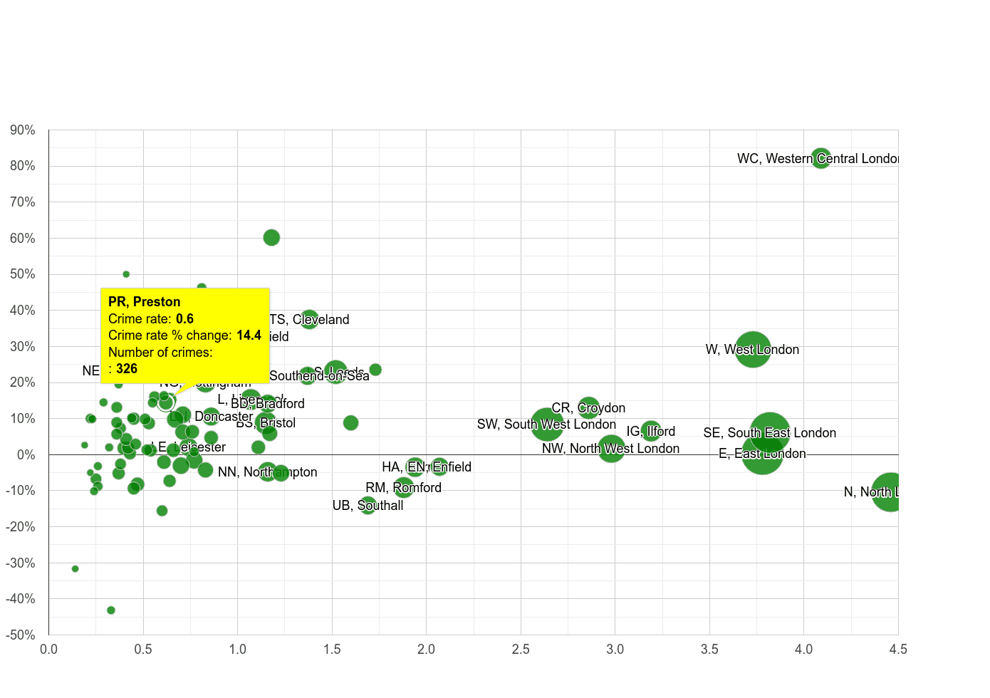 Preston robbery crime rate compared to other areas