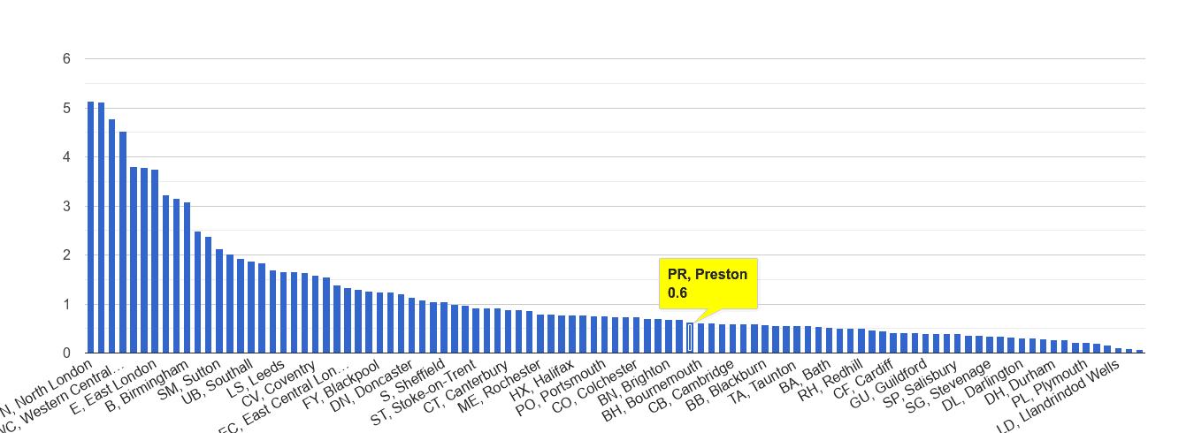Preston robbery crime rate rank