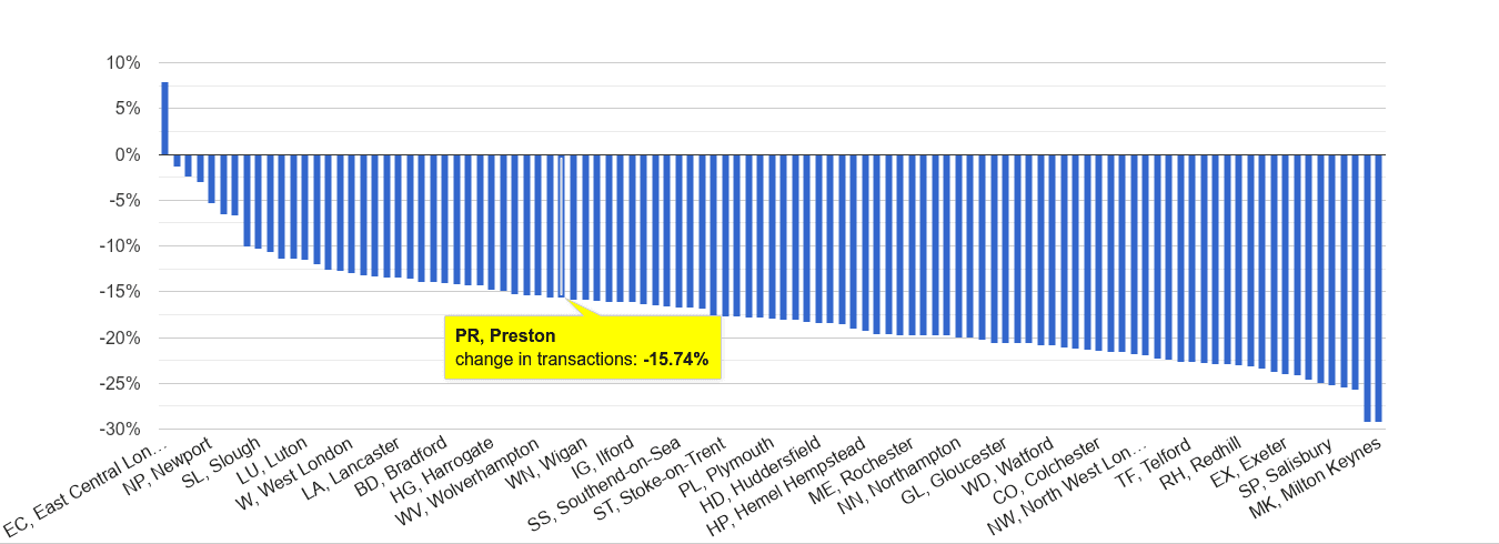 Preston sales volume change rank
