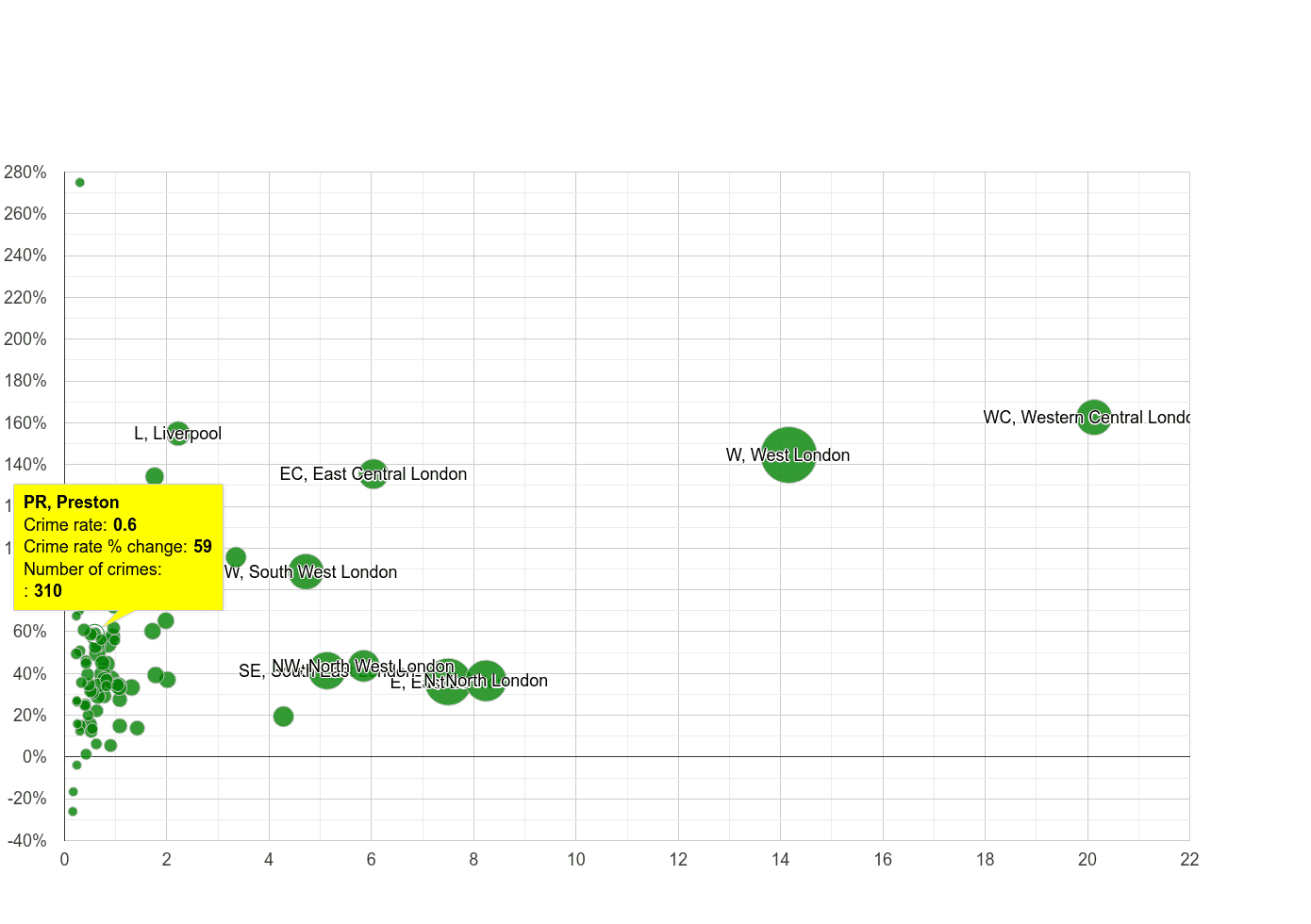 Preston theft from the person crime rate compared to other areas