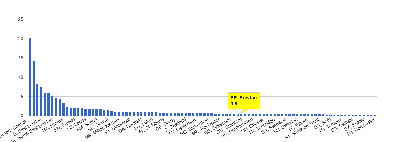 Preston theft from the person crime rate rank