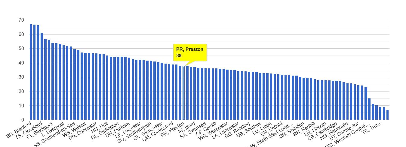 Preston violent crime rate rank