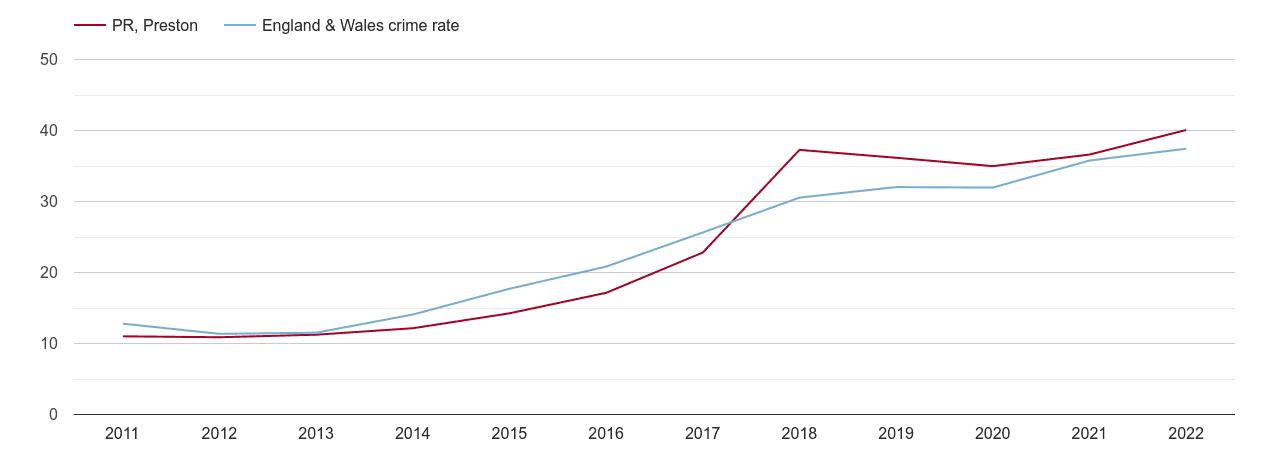 Preston violent crime rate