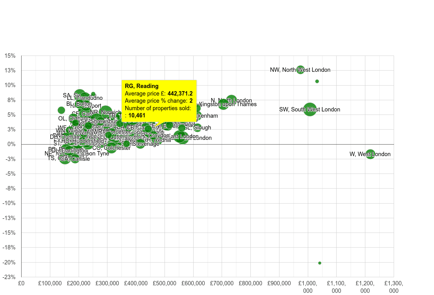 Reading house prices compared to other areas