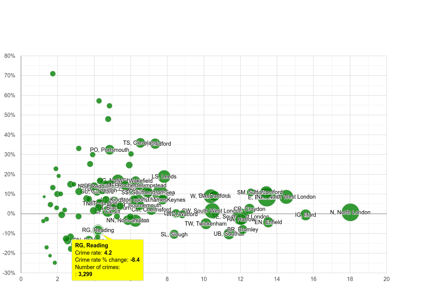 Reading vehicle crime rate compared to other areas