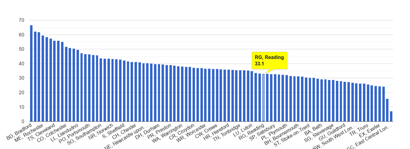 Reading violent crime rate rank