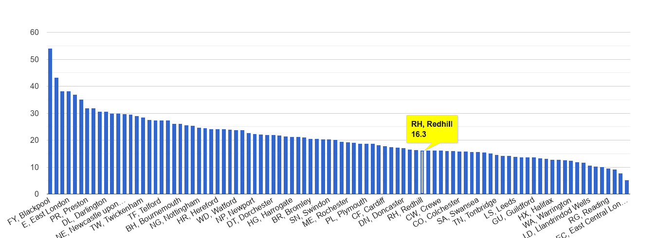 Redhill antisocial behaviour crime rate rank