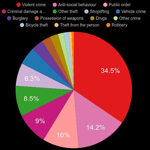 Redhill crime statistics