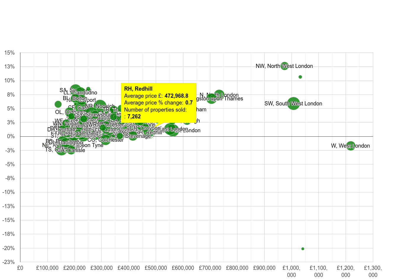 Redhill house prices compared to other areas