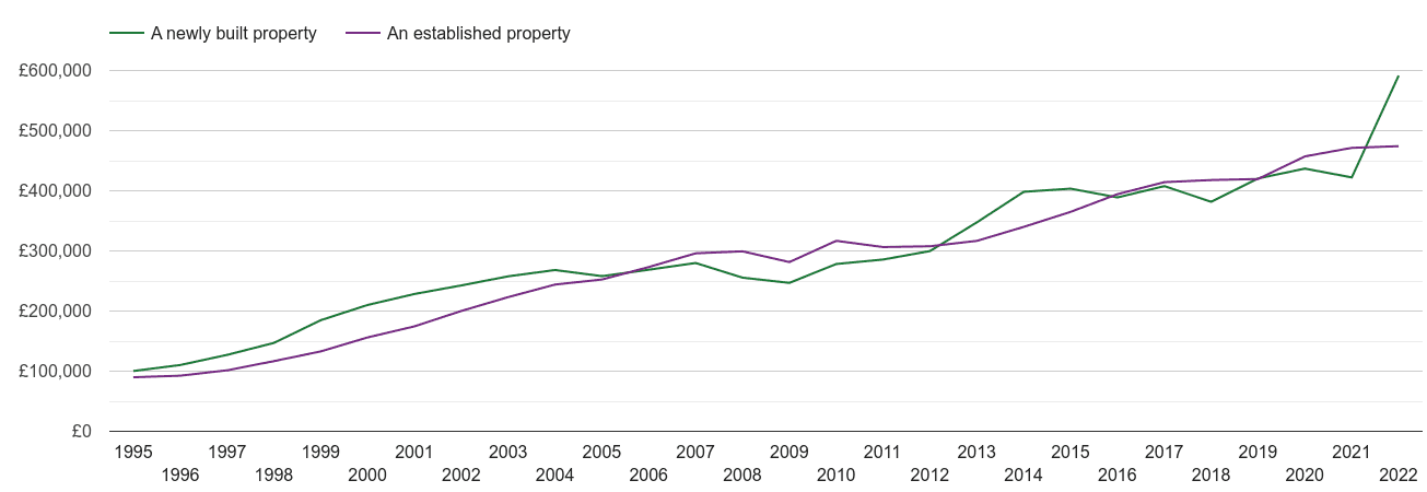 Redhill house prices new vs established