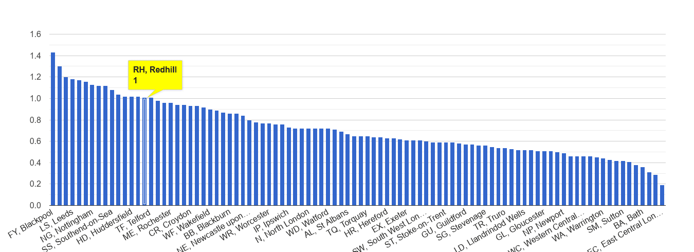 Redhill possession of weapons crime rate rank