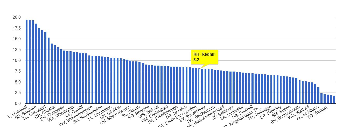 Redhill public order crime rate rank
