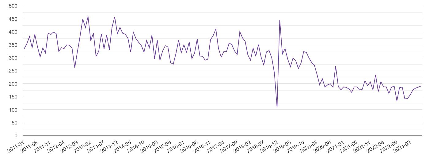 Rochester burglary crime volume