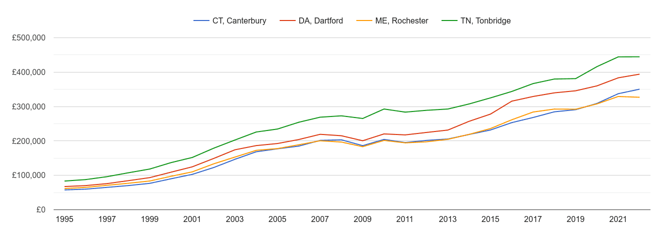 Rochester house prices and nearby areas