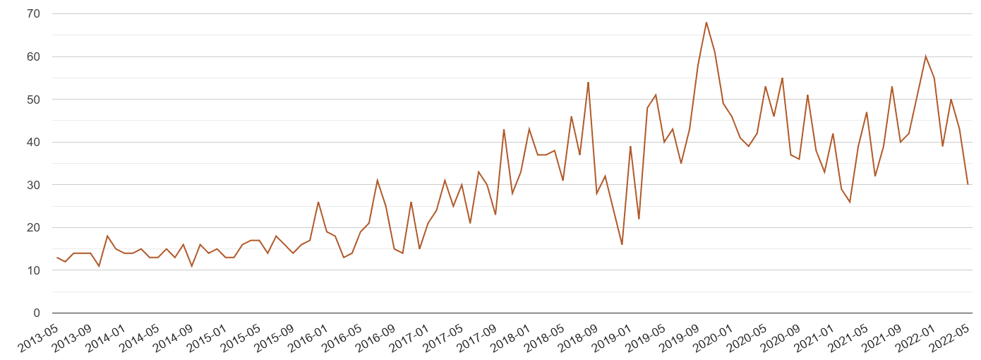 Rochester possession of weapons crime volume