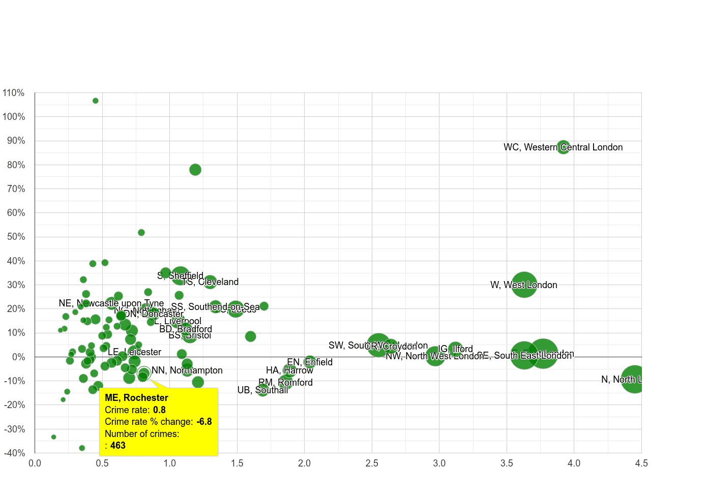 Rochester robbery crime rate compared to other areas