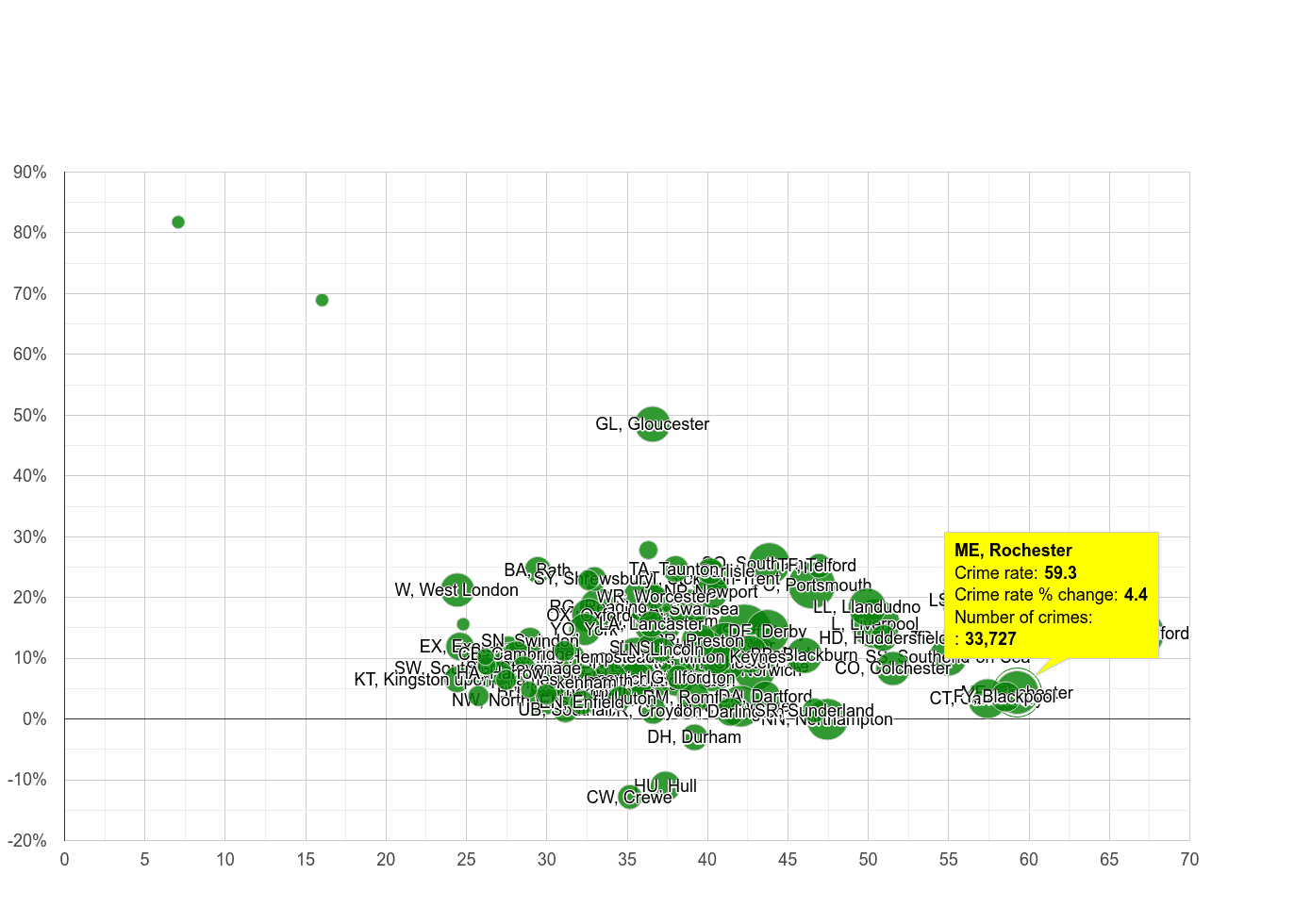 Rochester violent crime rate compared to other areas