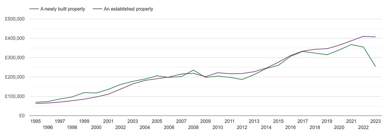 Romford house prices new vs established