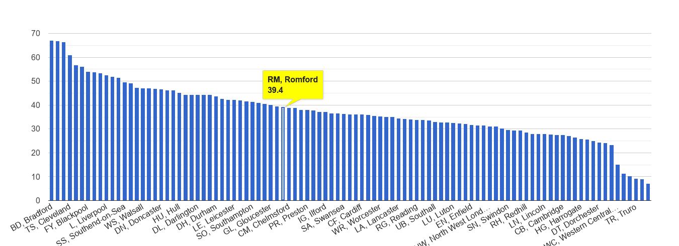 Romford violent crime rate rank