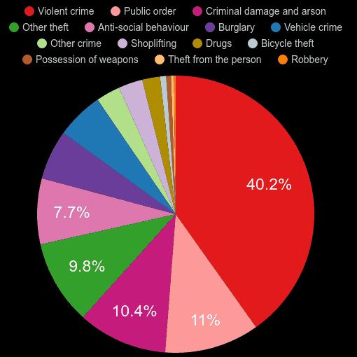 Rutland crime statistics