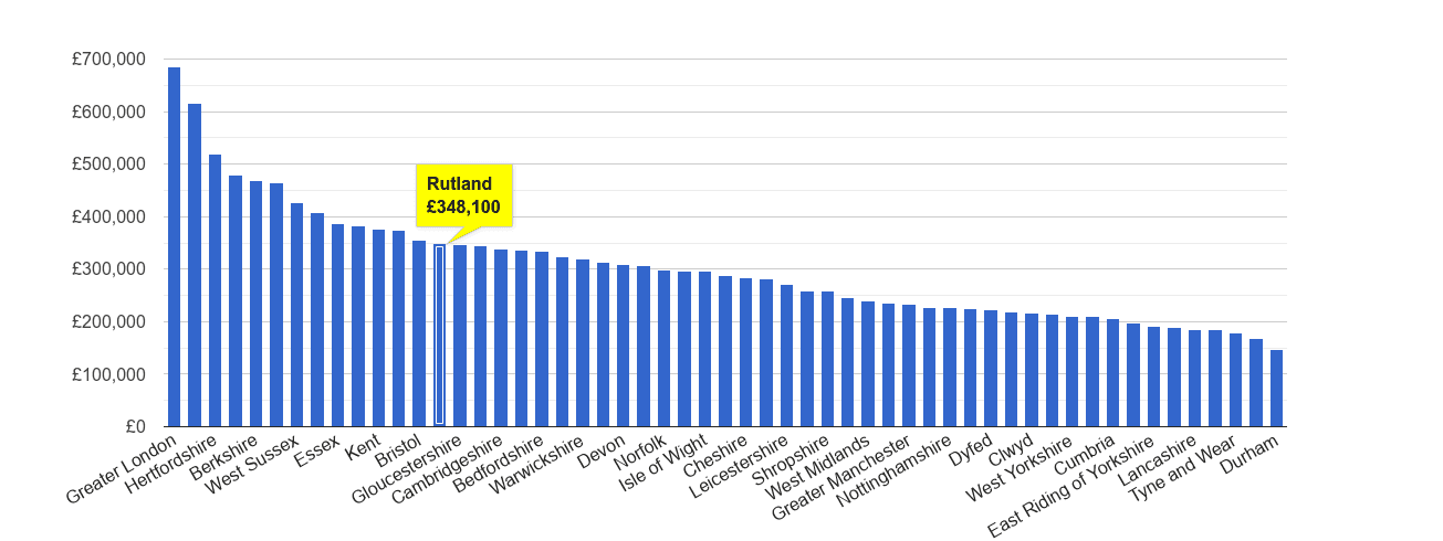 Rutland house price rank