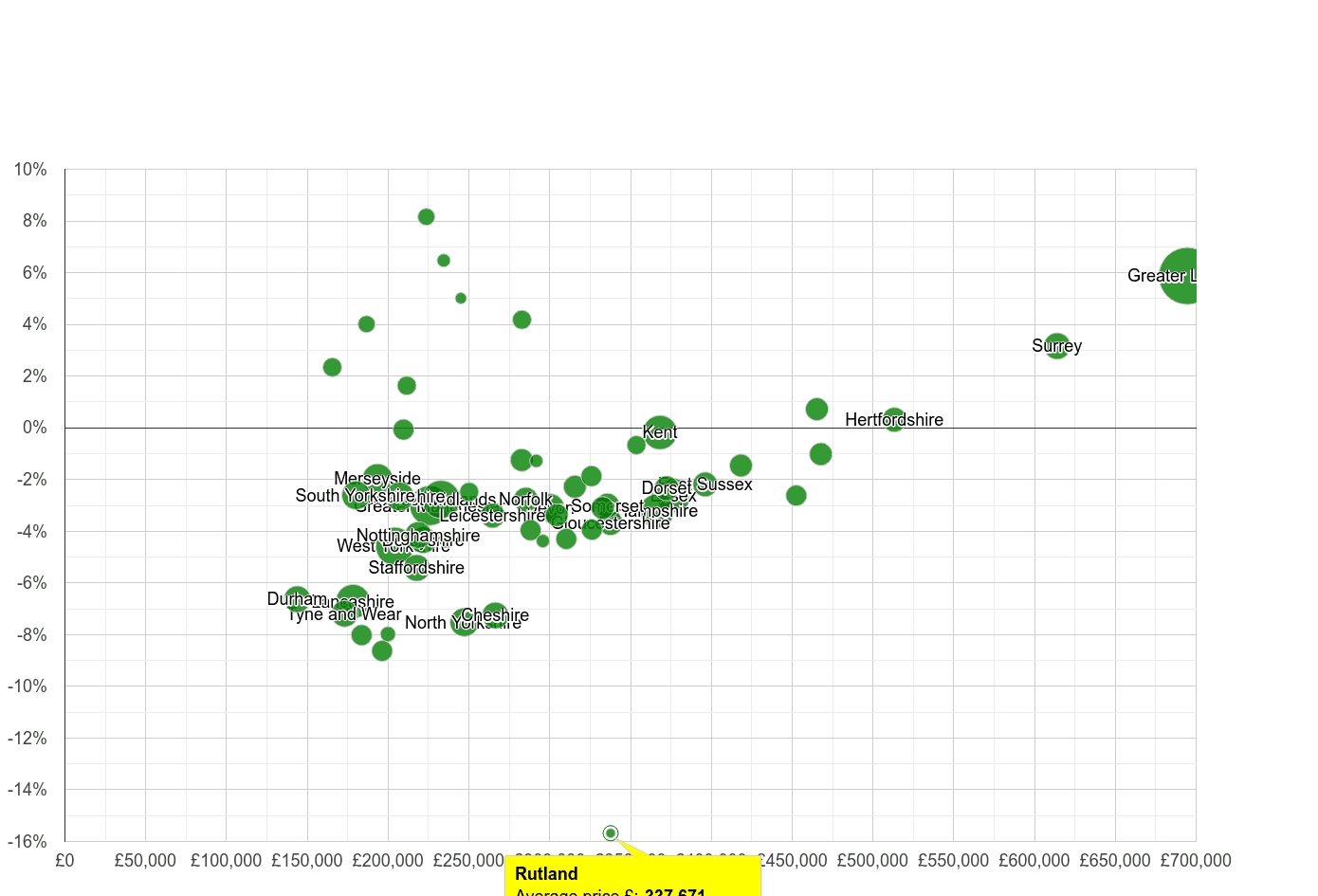 Rutland house prices compared to other counties
