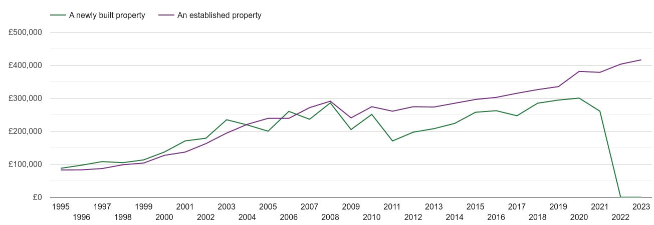 Rutland house prices new vs established