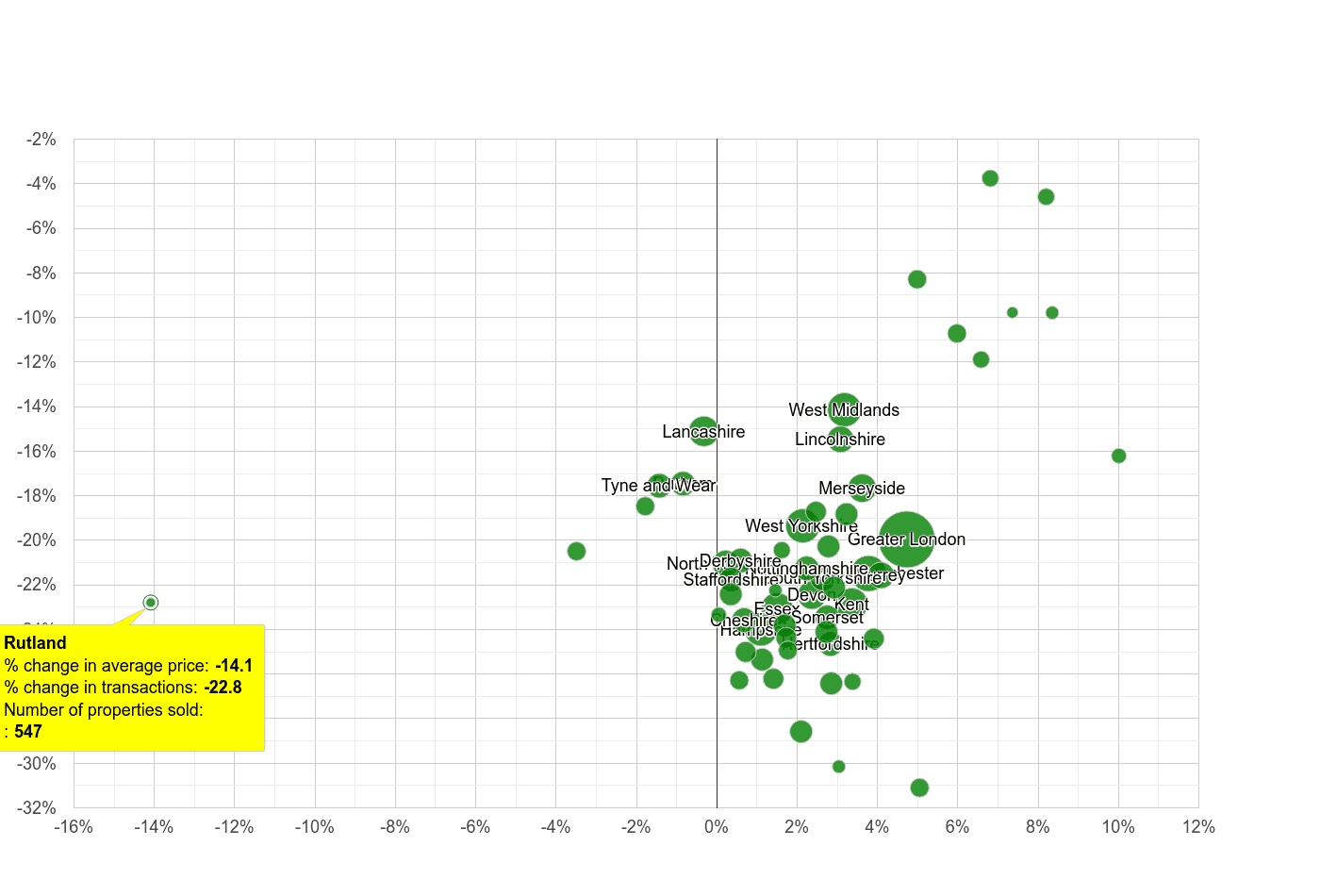 Rutland property price and sales volume change relative to other counties