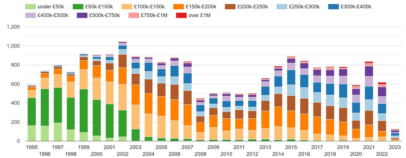 Rutland property sales volumes