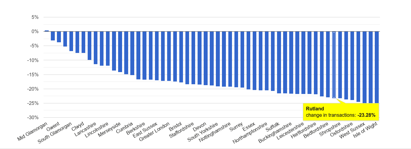Rutland sales volume change rank