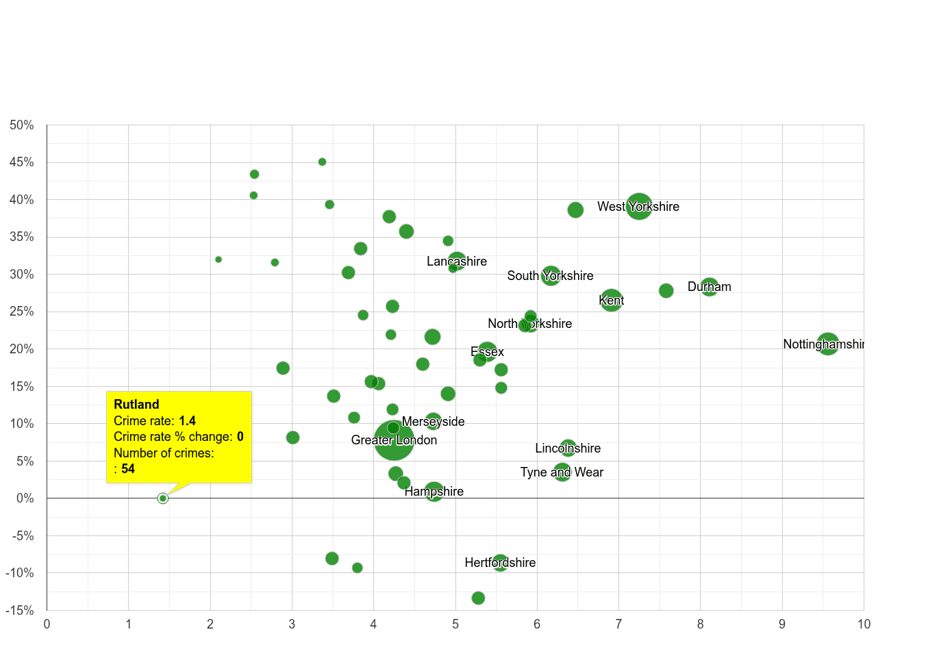 Rutland shoplifting crime rate compared to other counties