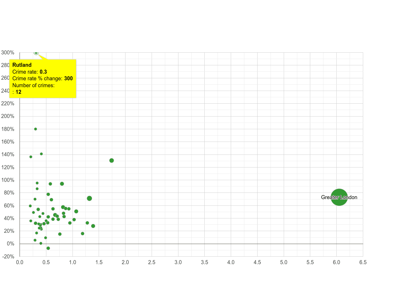 Rutland theft from the person crime rate compared to other counties