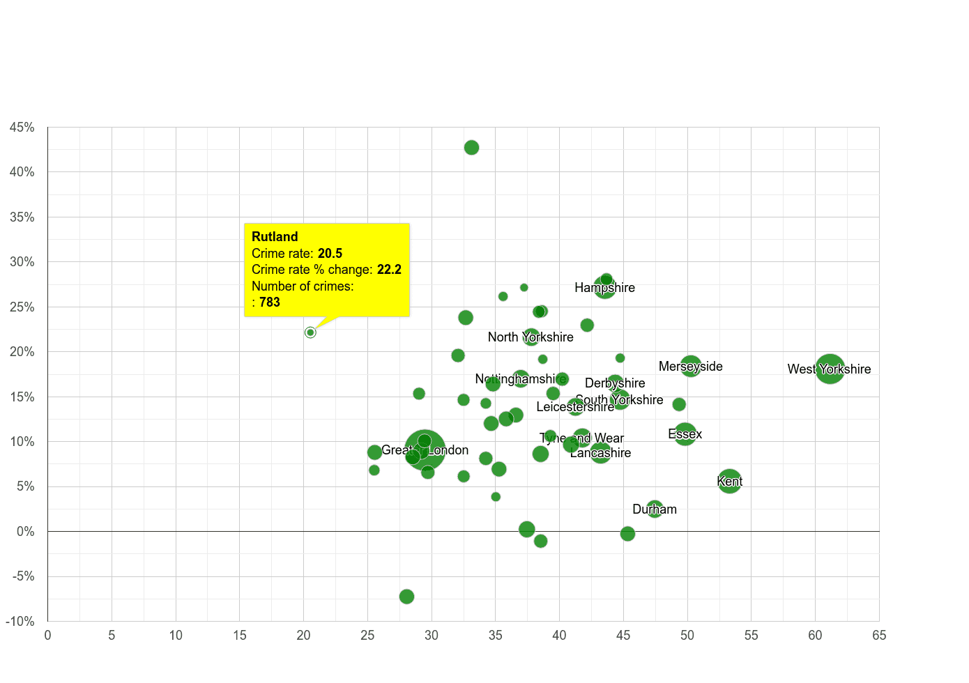 Rutland violent crime rate compared to other counties