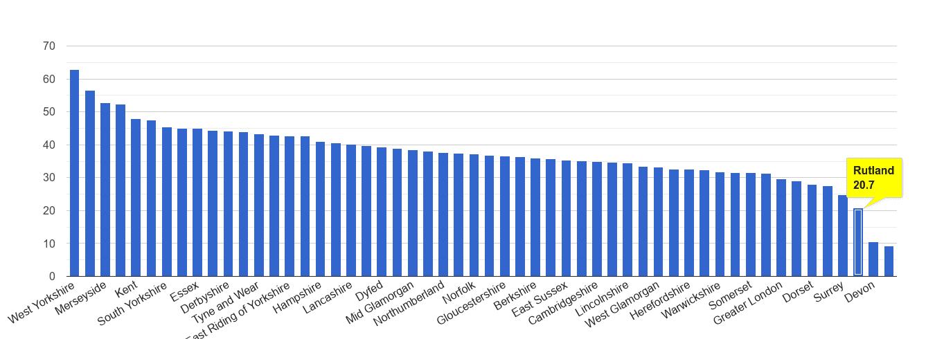 Rutland violent crime rate rank