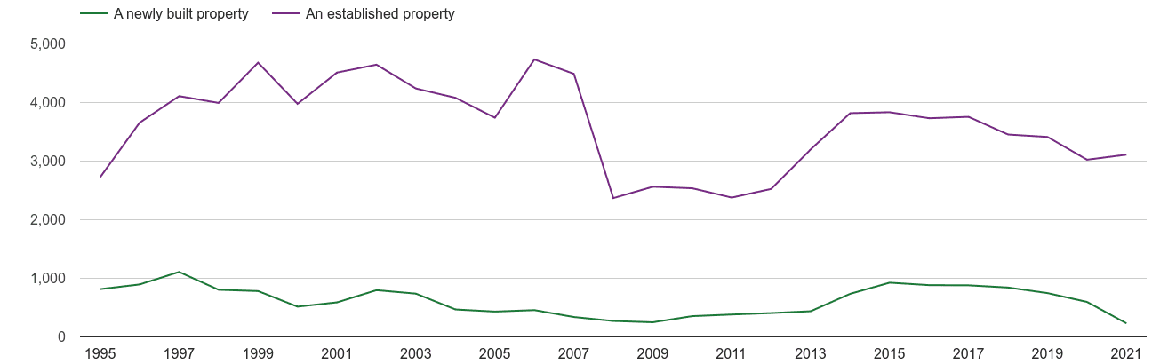 Salisbury annual sales of new homes and older homes