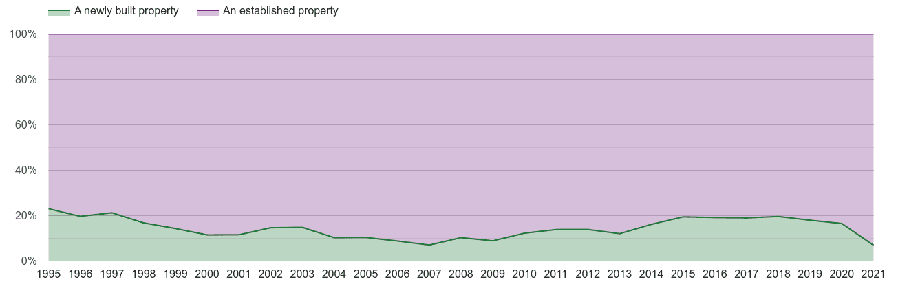 Salisbury annual sales share of new homes and older homes