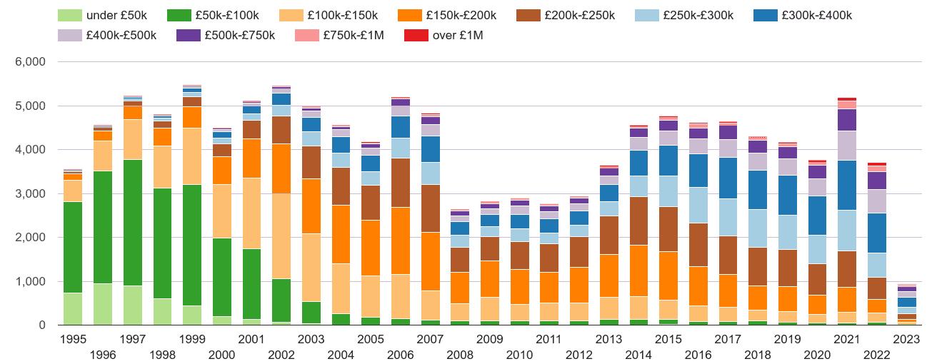 Salisbury property sales volumes