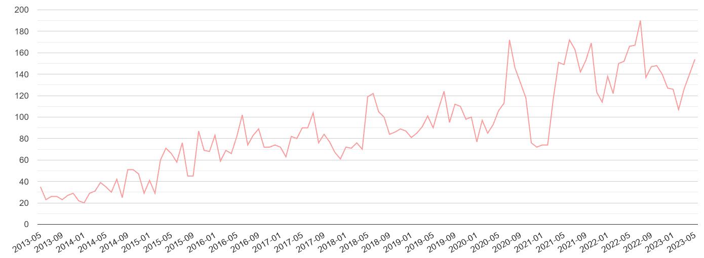 Salisbury public order crime volume