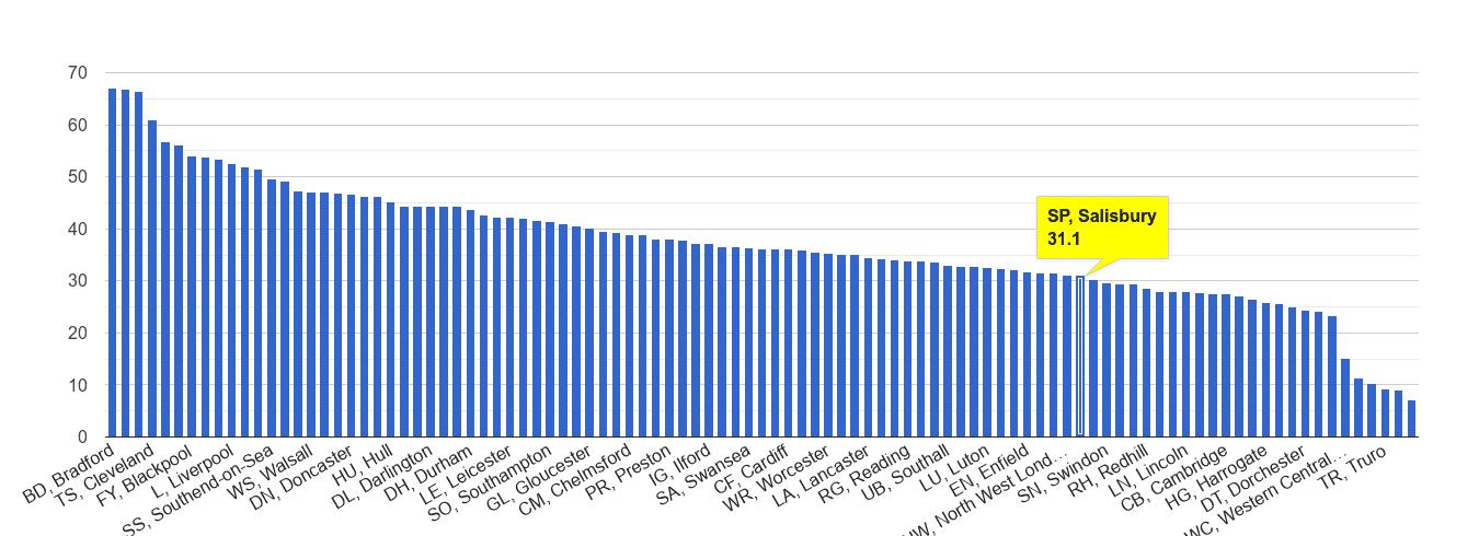 Salisbury violent crime rate rank