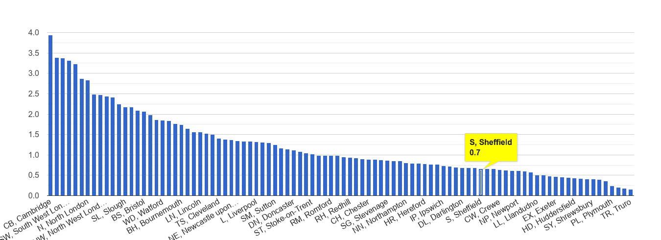 Sheffield bicycle theft crime rate rank