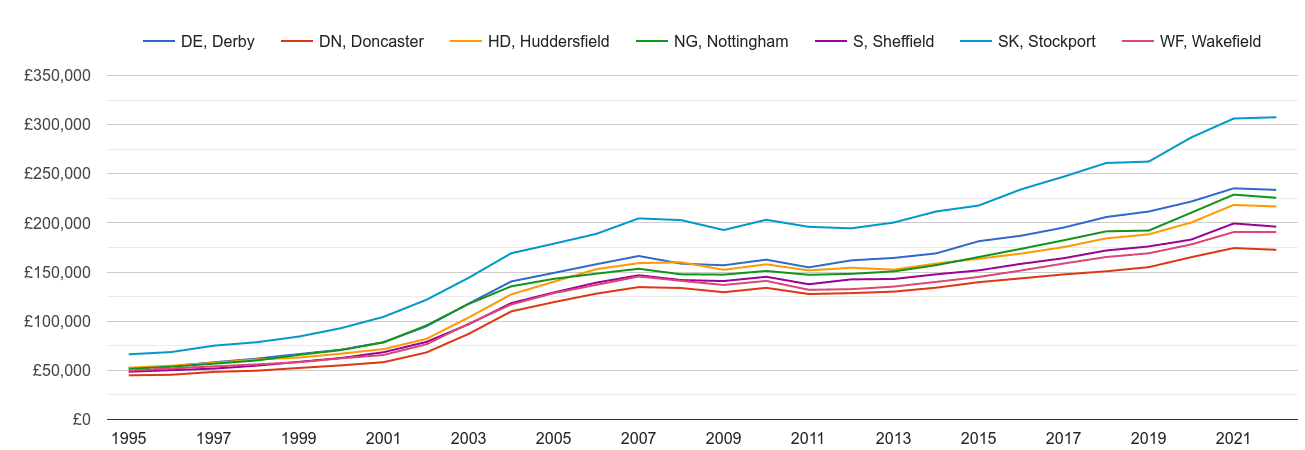 Sheffield house prices and nearby areas