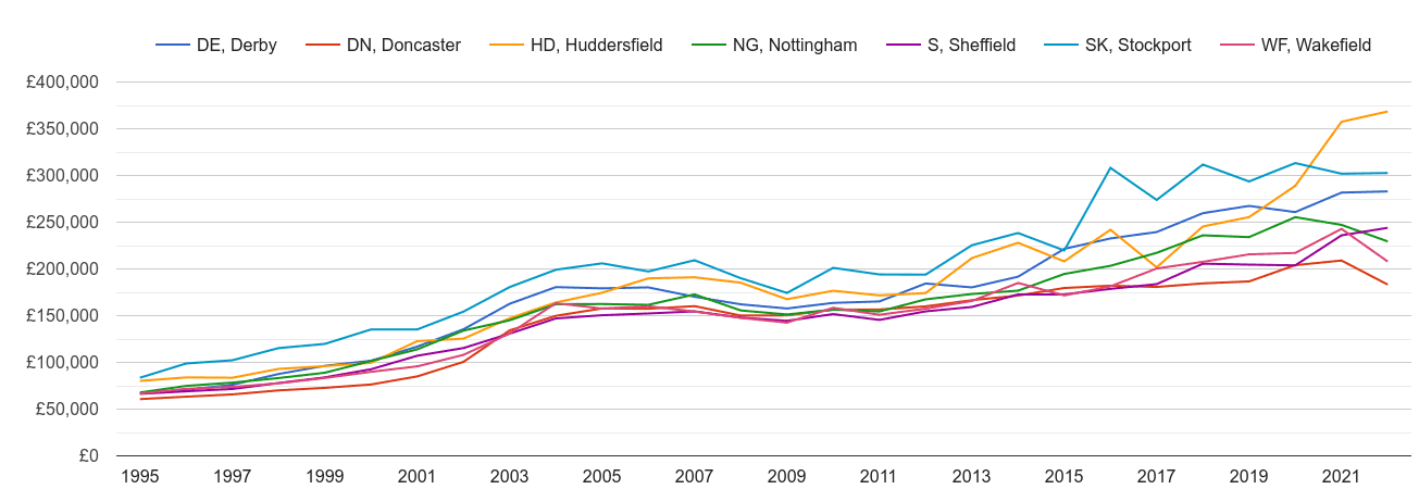 Sheffield new home prices and nearby areas